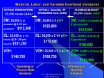 material labor and variable overhead variances1
