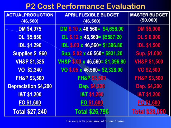 P2 Cost Performance Evaluation