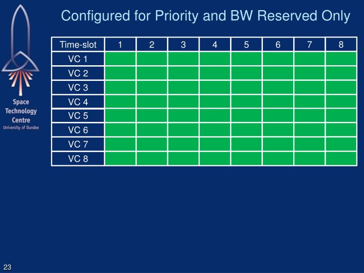 Configured for Priority and BW Reserved Only