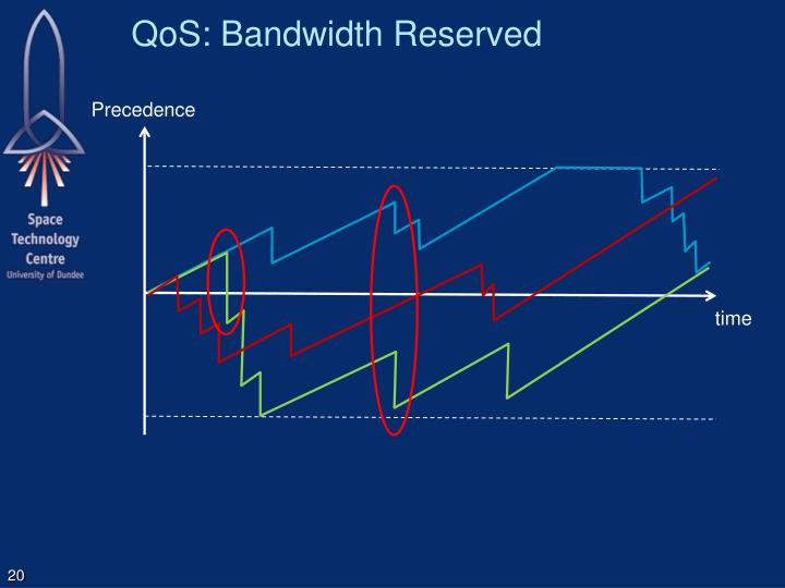 QoS: Bandwidth Reserved