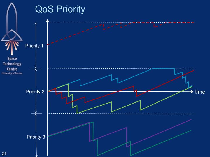 QoS Priority