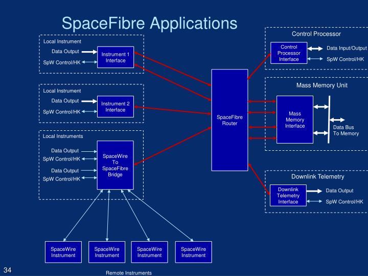 SpaceFibre Applications