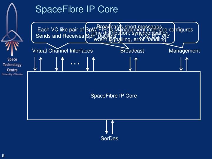SpaceFibre IP Core