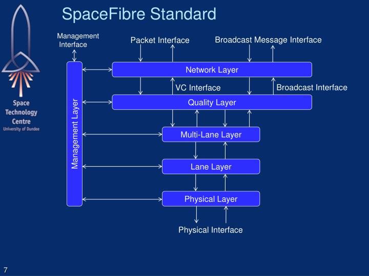 SpaceFibre Standard