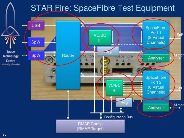 STAR Fire: SpaceFibre Test Equipment
