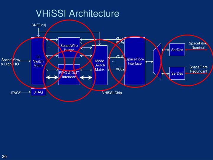 VHiSSI Architecture