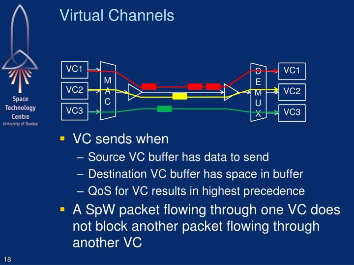 Virtual Channels