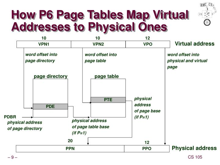 How P6 Page Tables Map Virtual