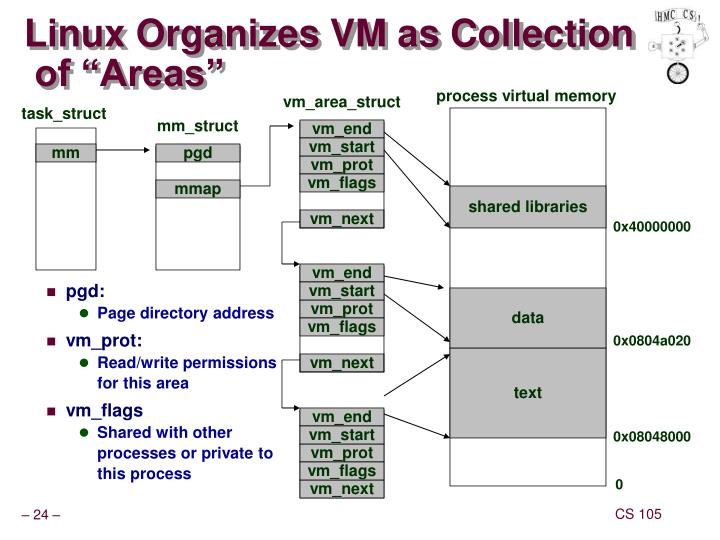 Linux Organizes VM as Collection