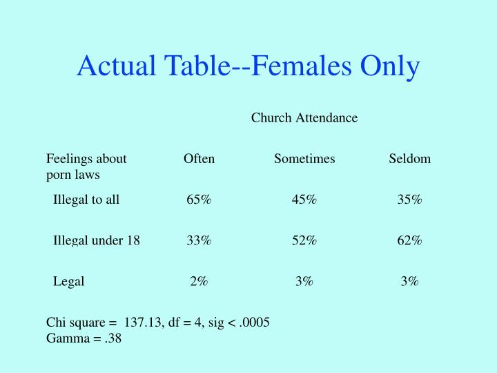 Actual Table--Females Only