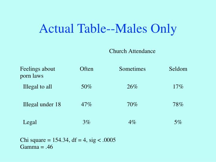 Actual Table--Males Only