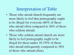 interpretation of table