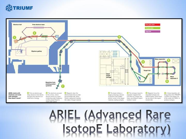ARIEL (Advanced Rare