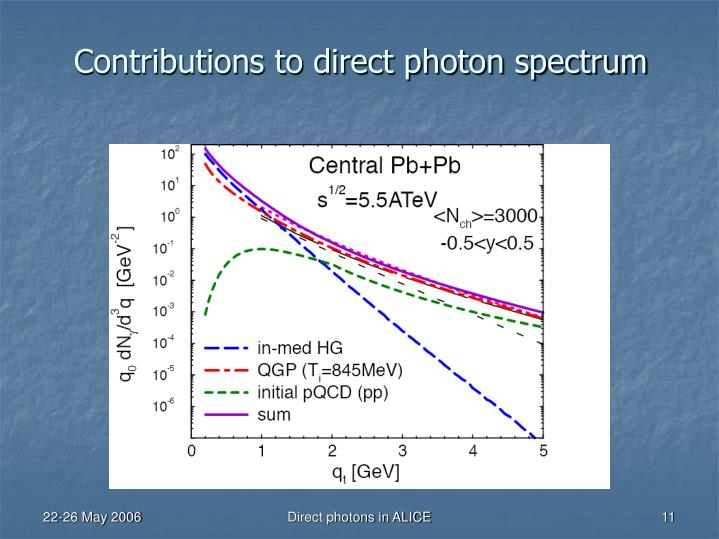 Contributions to direct photon spectrum