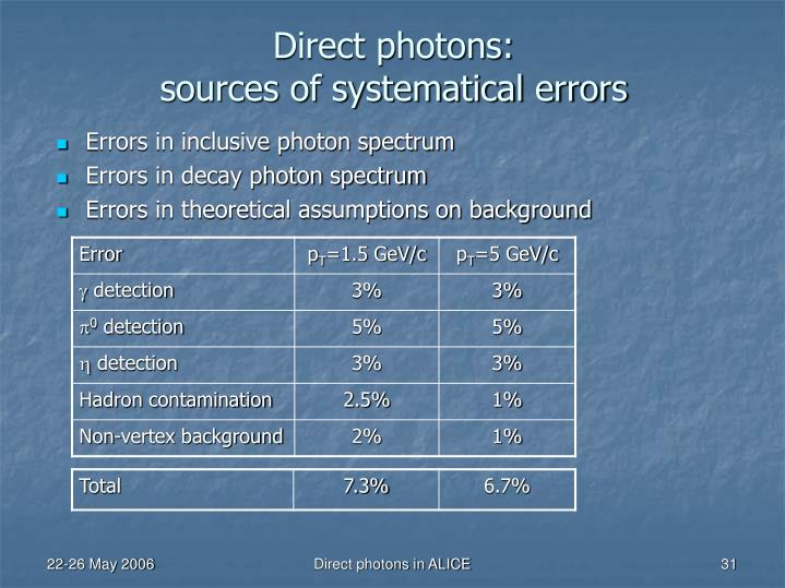 Direct photons: