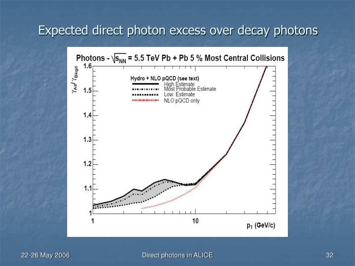 Expected direct photon excess over decay photons