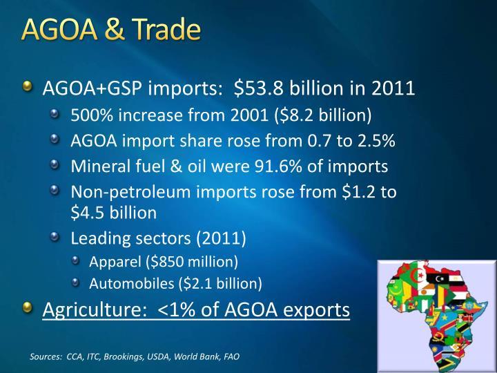 AGOA & Trade