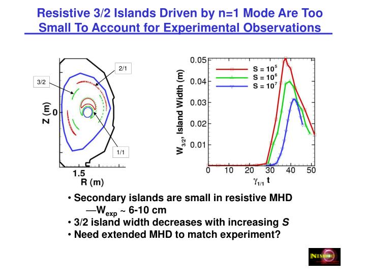 Resistive 3/2 Islands Driven by n=1 Mode Are Too Small To Account for Experimental Observations
