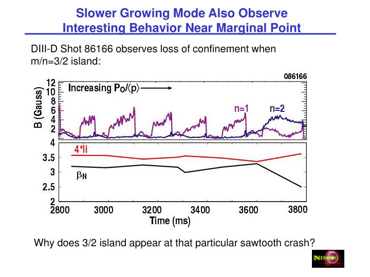 Slower Growing Mode Also Observe