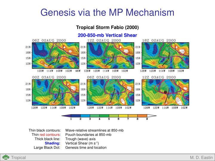 Genesis via the MP Mechanism