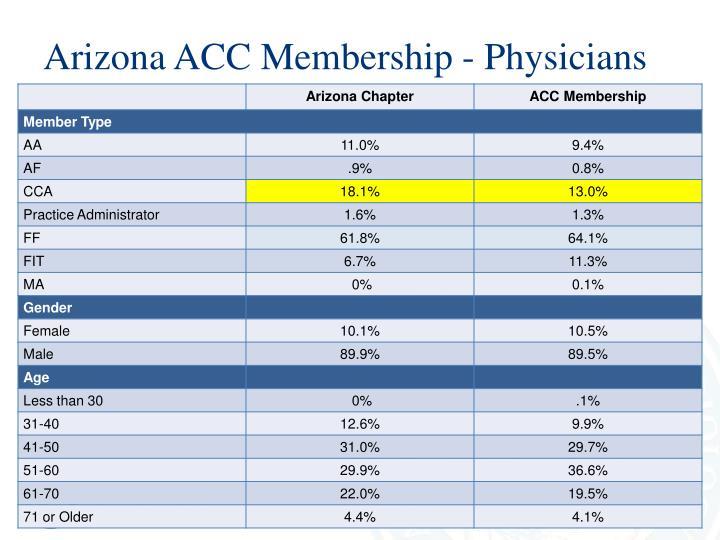 Arizona ACC Membership - Physicians