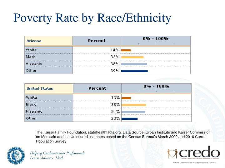 Poverty Rate by Race/Ethnicity