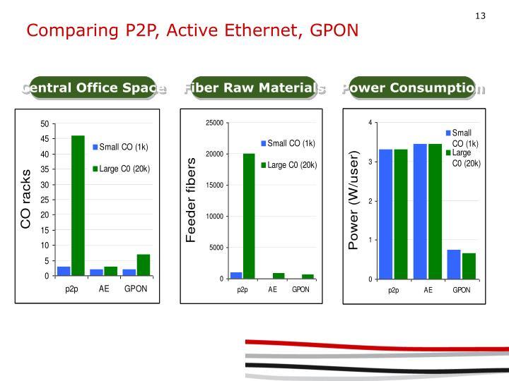 Comparing P2P, Active Ethernet, GPON
