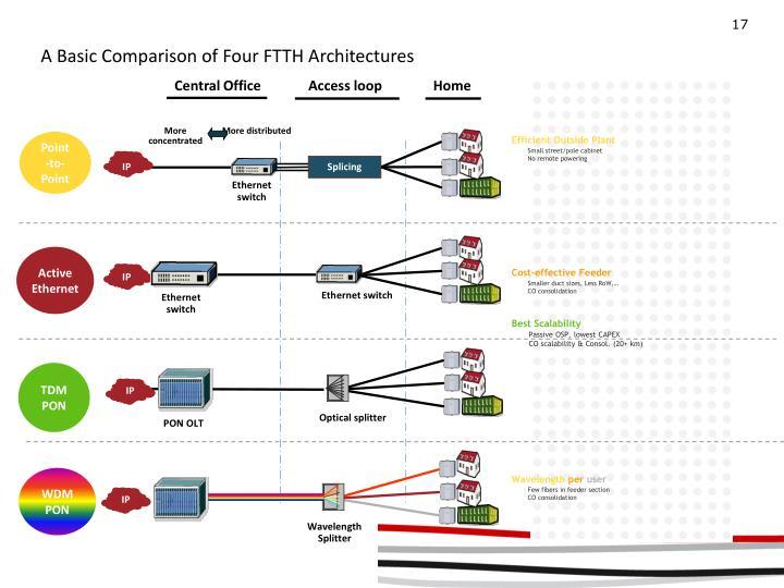 A Basic Comparison of Four FTTH Architectures
