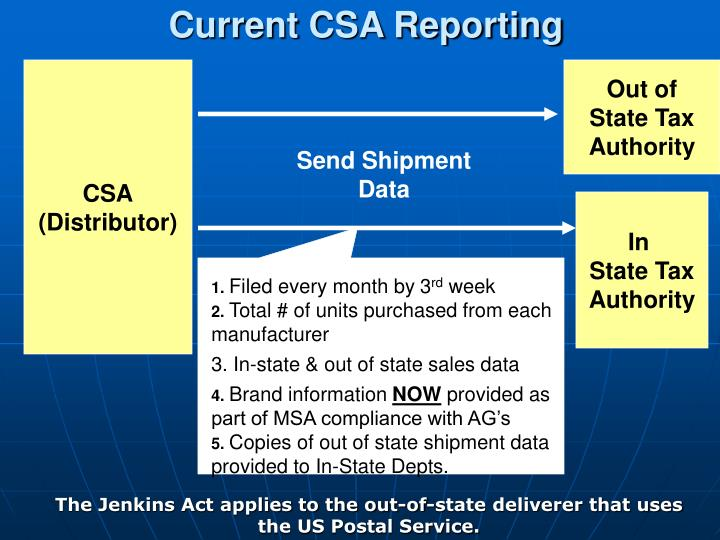 Current CSA Reporting