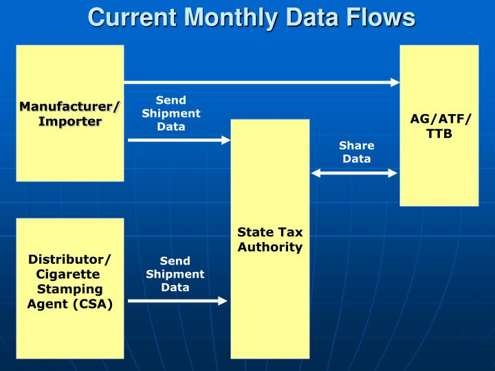 Current Monthly Data Flows