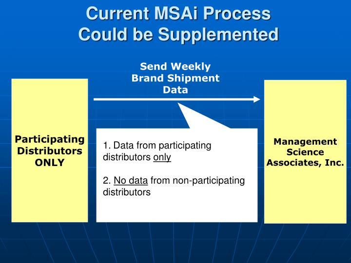 Current MSAi Process