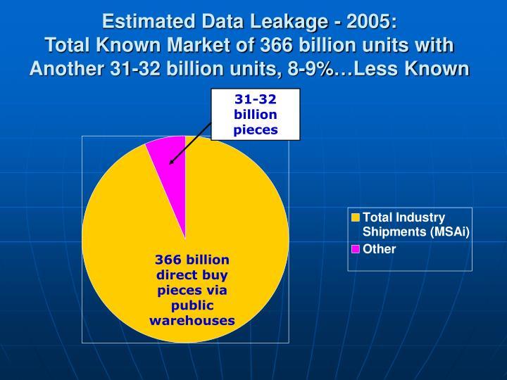 Estimated Data Leakage - 2005: