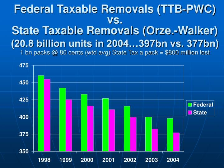 Federal Taxable Removals (TTB-PWC)