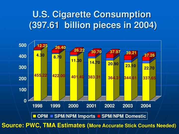 U.S. Cigarette Consumption