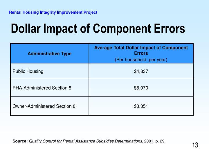 Dollar Impact of Component Errors