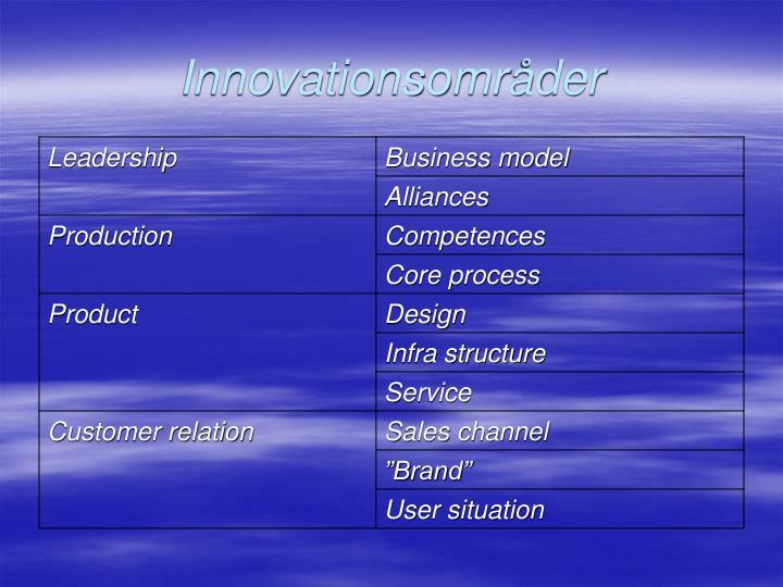 Innovationsområder