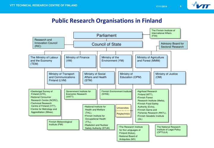Public Research Organisations in Finland