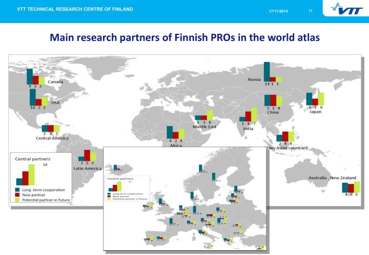 Main research partners of Finnish PROs in the world atlas