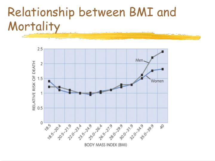 Relationship between BMI and Mortality