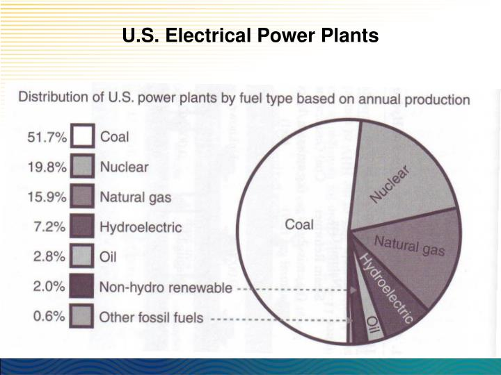 U.S. Electrical Power Plants