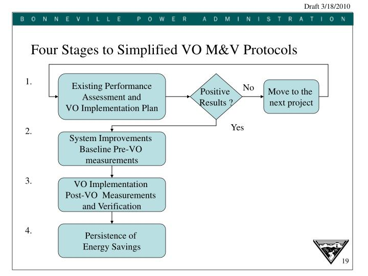 Four Stages to Simplified VO M&V Protocols