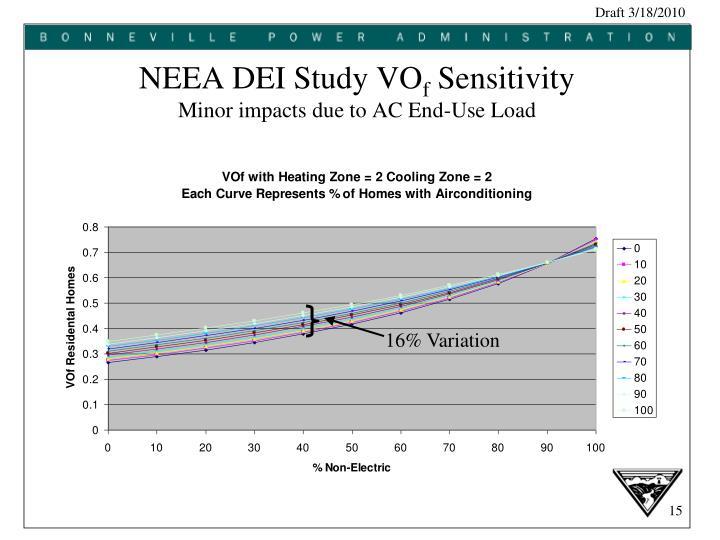 NEEA DEI Study VO