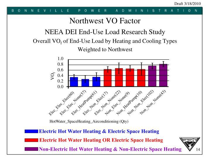 Northwest VO Factor