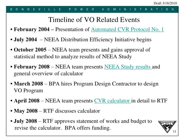Timeline of VO Related Events