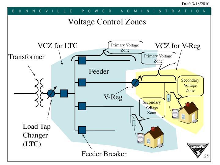 Primary Voltage Zone