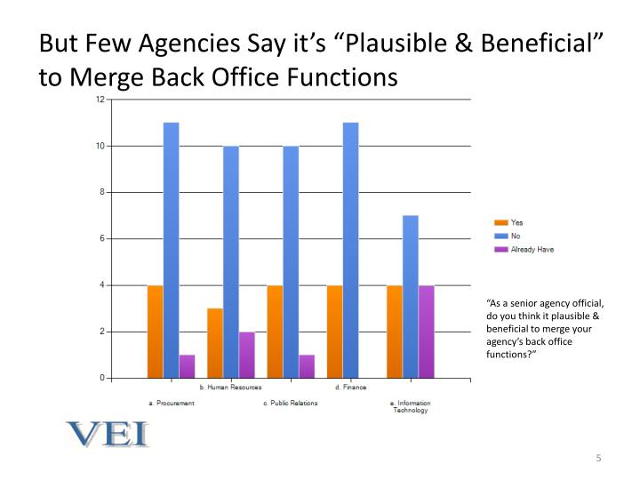 """But Few Agencies Say it's """"Plausible & Beneficial"""" to Merge Back Office Functions"""