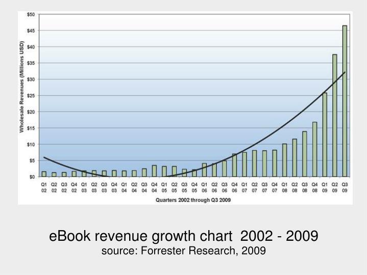 eBook revenue growth chart 2002 - 2009