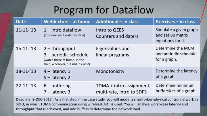 Program for Dataflow
