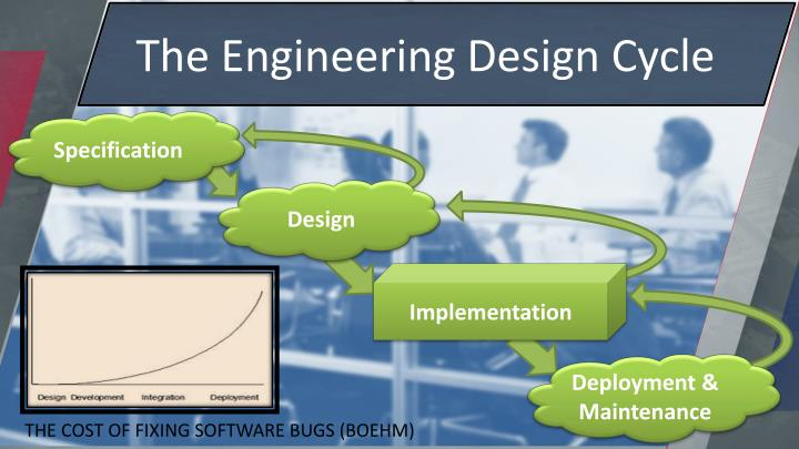 The Engineering Design Cycle