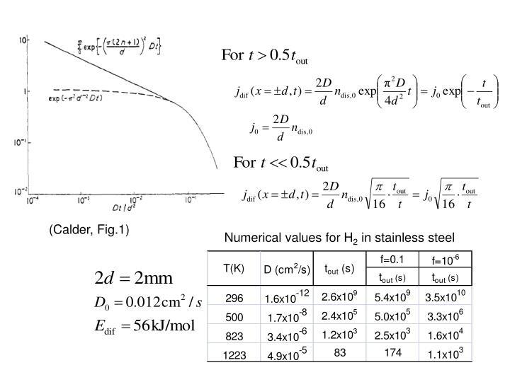 (Calder, Fig.1)